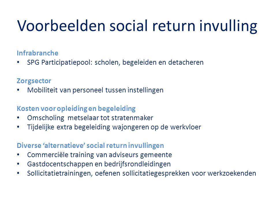 Voorbeelden social return invulling
