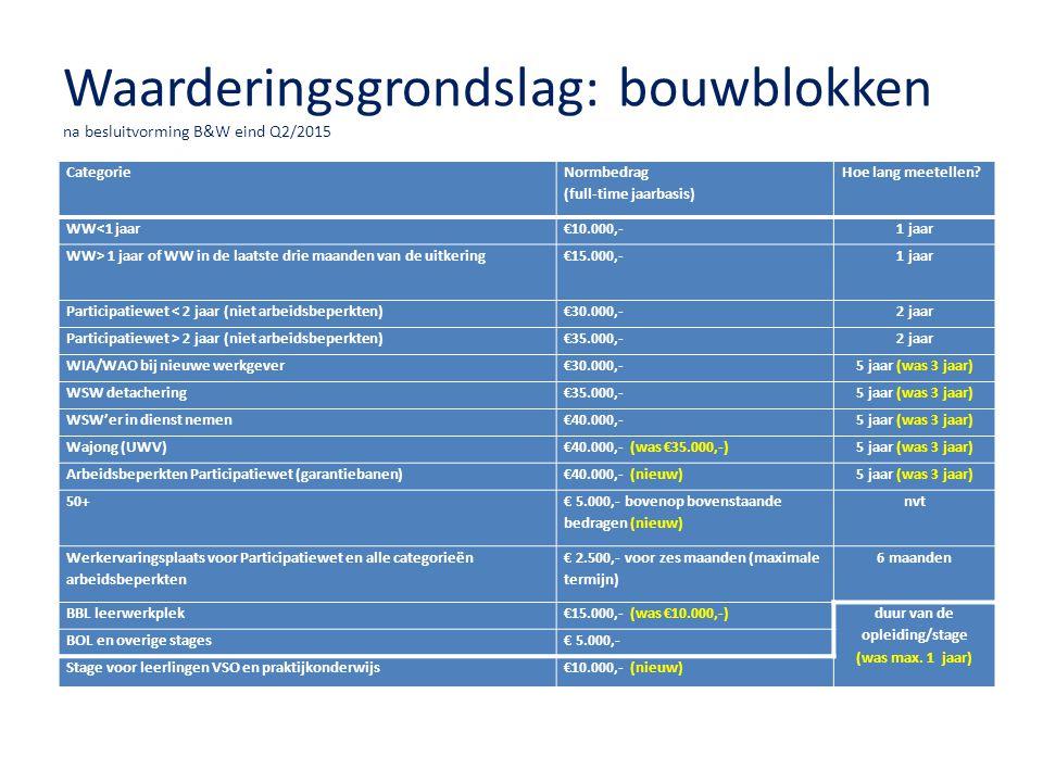 Waarderingsgrondslag: bouwblokken na besluitvorming B&W eind Q2/2015