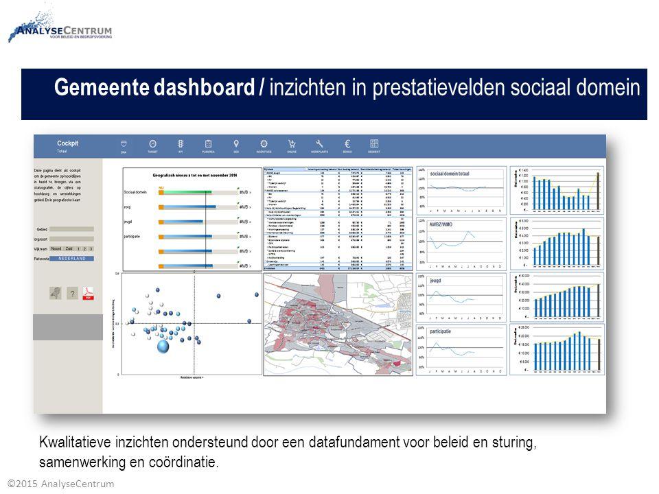 Gemeente dashboard / inzichten in prestatievelden sociaal domein