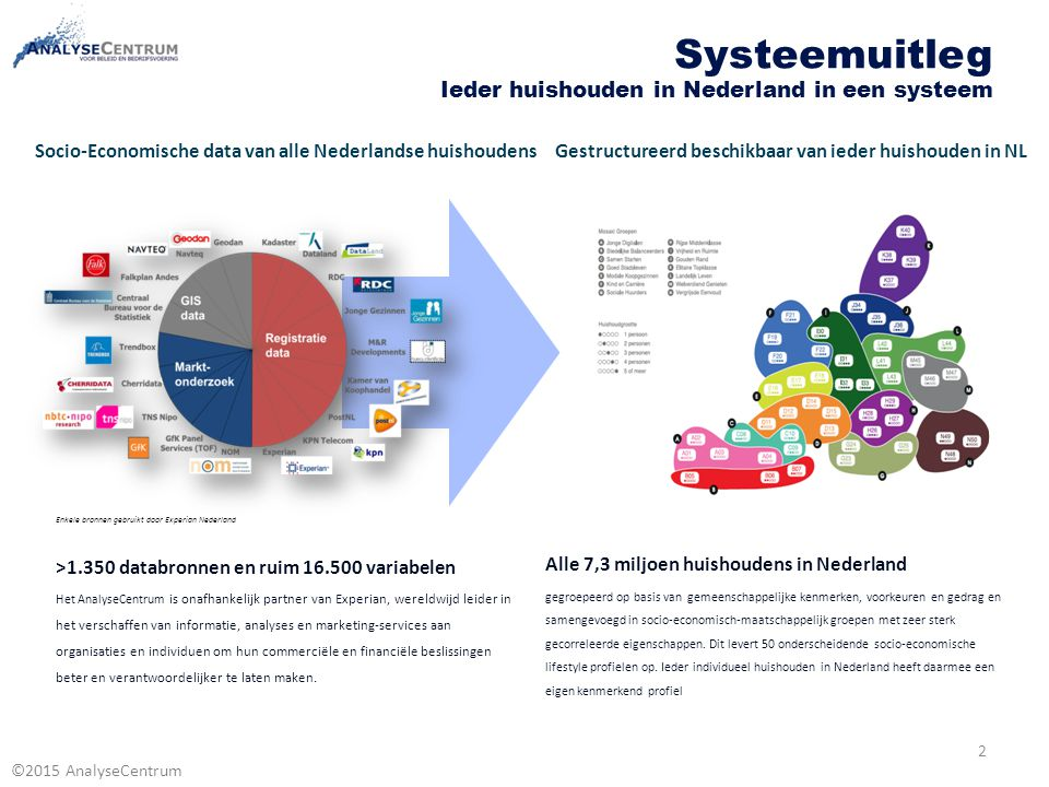 Systeemuitleg Ieder huishouden in Nederland in een systeem