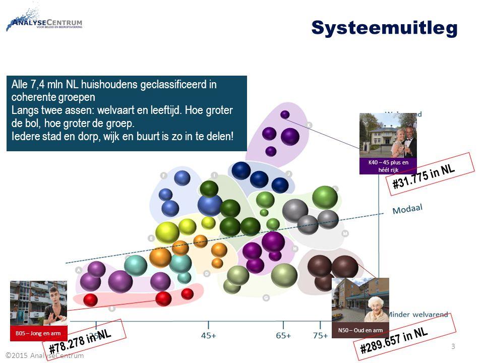 Systeemuitleg Alle 7,4 mln NL huishoudens geclassificeerd in coherente groepen.
