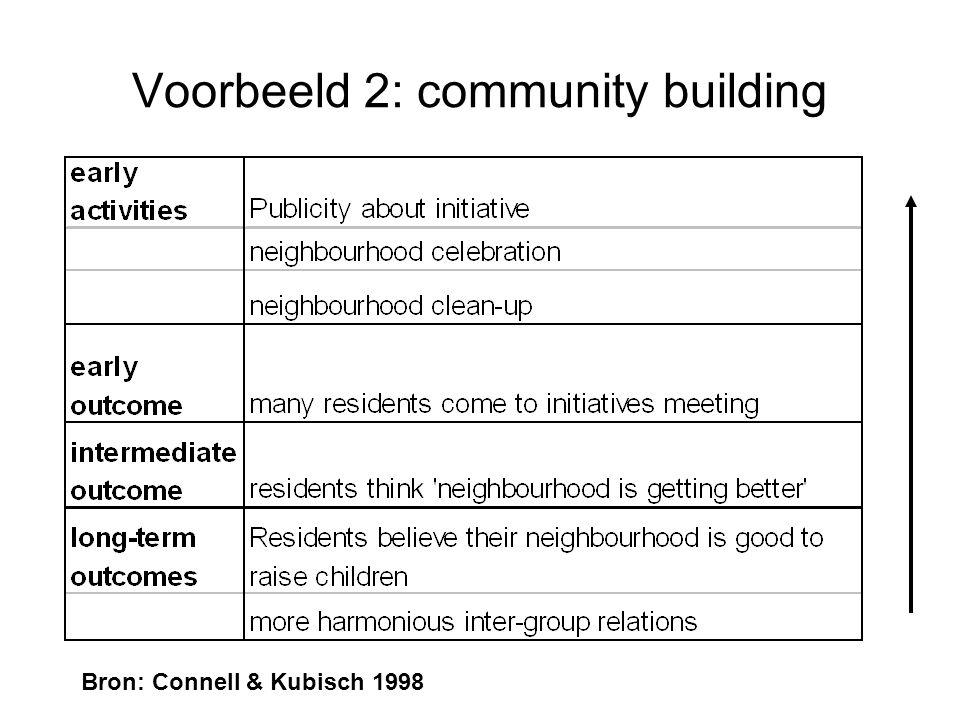 Voorbeeld 2: community building