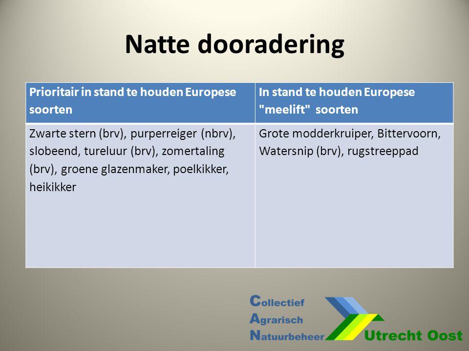 Natte dooradering Prioritair in stand te houden Europese soorten