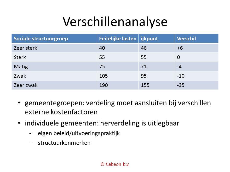Verschillenanalyse Sociale structuurgroep. Feitelijke lasten. ijkpunt. Verschil. Zeer sterk. 40.