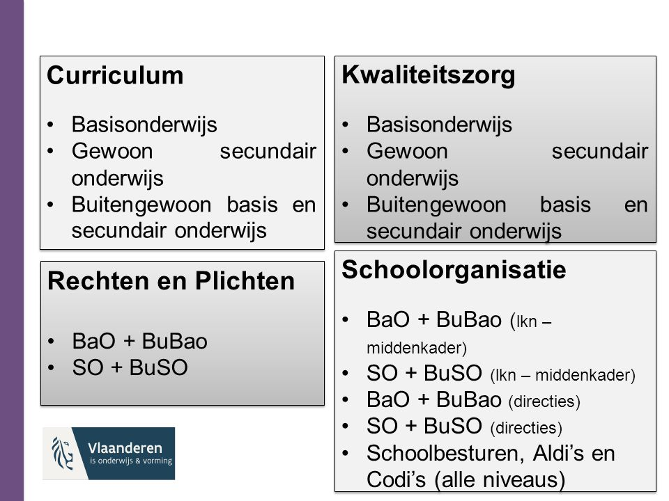 Curriculum Kwaliteitszorg Schoolorganisatie Rechten en Plichten