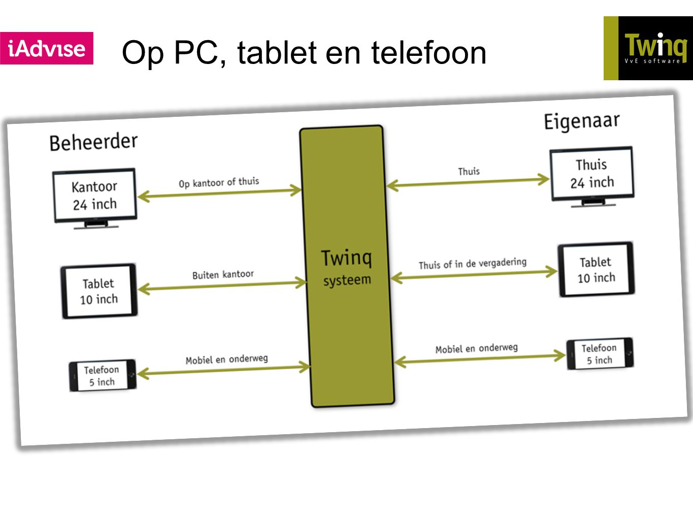 Op PC, tablet en telefoon