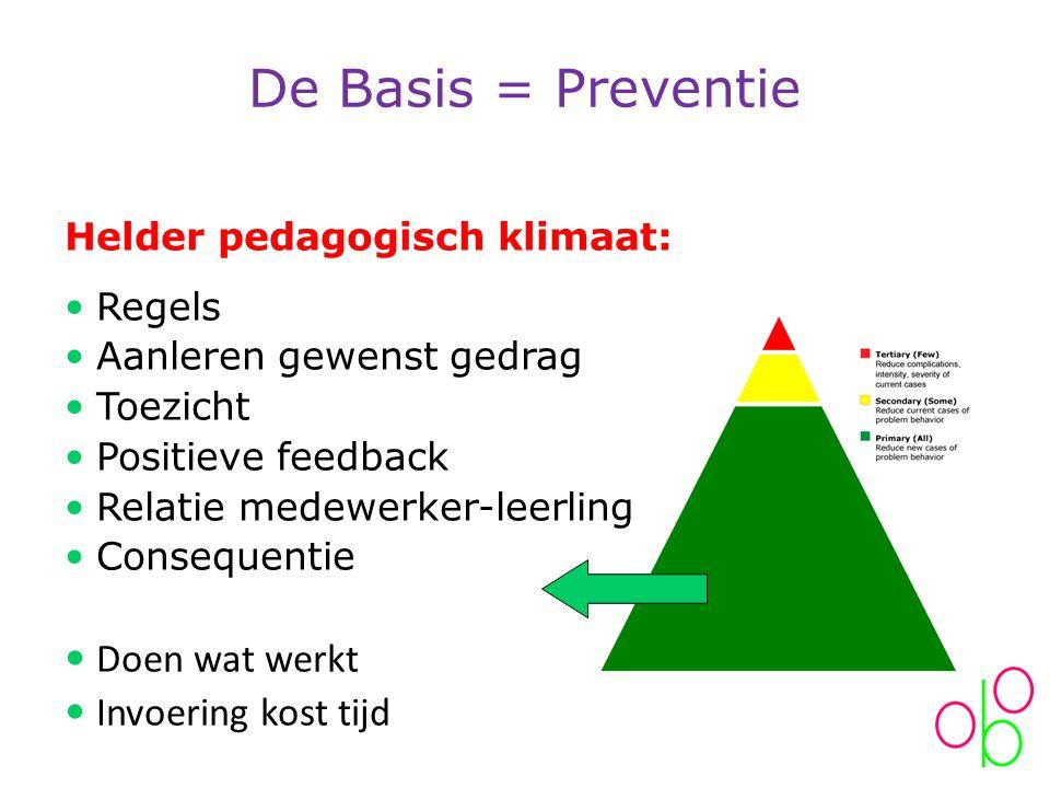 De Basis = Preventie Doen wat werkt Invoering kost tijd