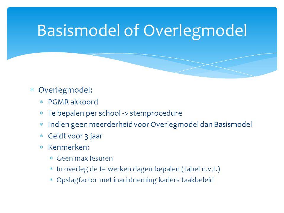 Basismodel of Overlegmodel