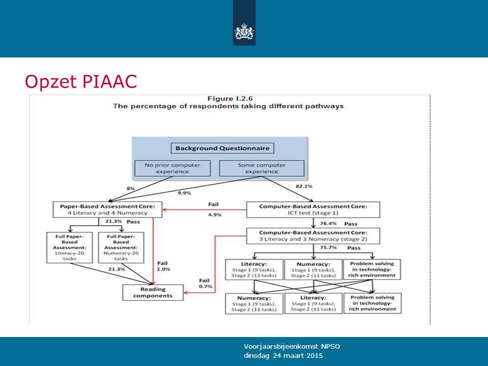 Opzet PIAAC Voorjaarsbijeenkomst NPSO dinsdag 24 maart 2015