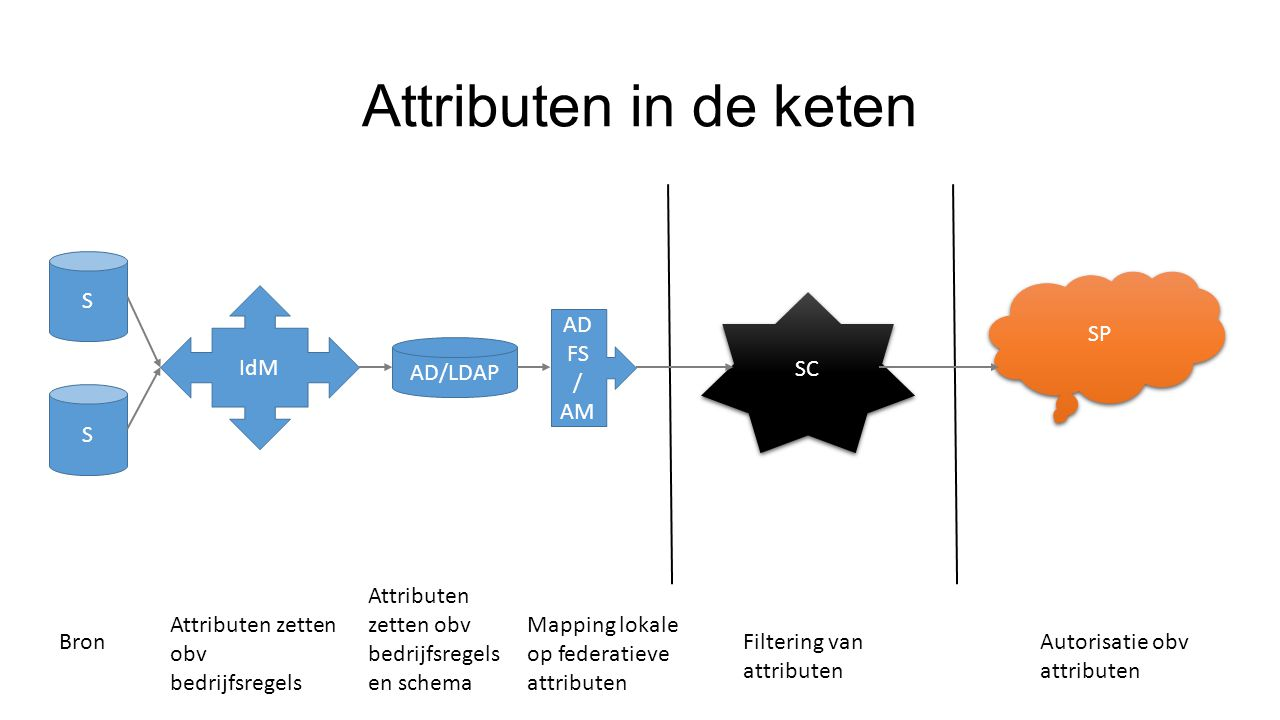 Attributen in de keten S IdM AD/LDAP ADFS / AM SC SP