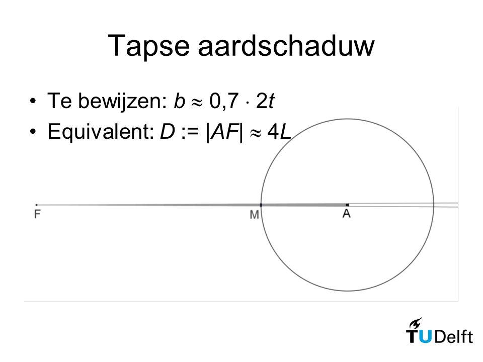 Tapse aardschaduw Te bewijzen: b  0,7  2t Equivalent: D := |AF|  4L