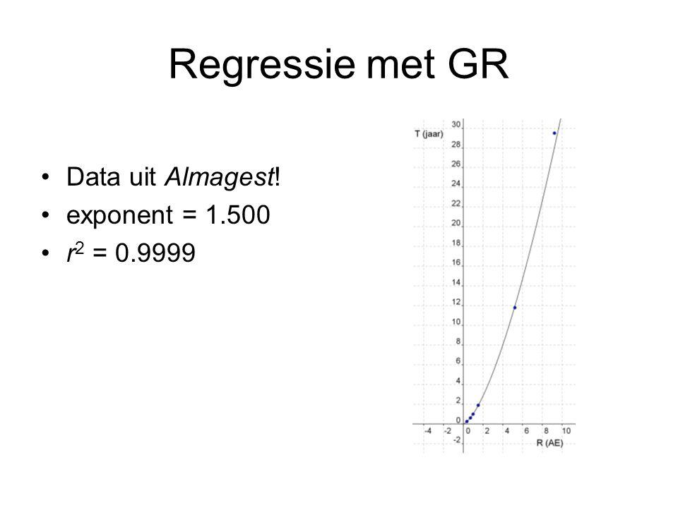 Regressie met GR Data uit Almagest! exponent = 1.500 r2 = 0.9999