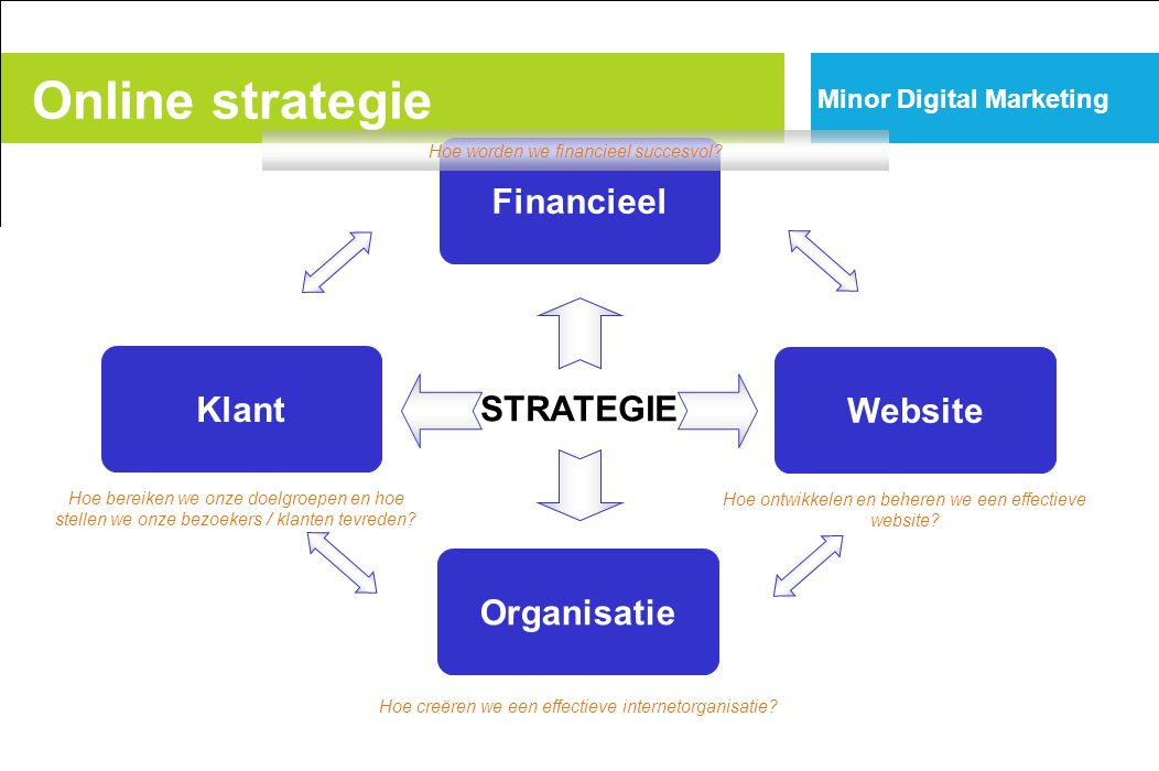 Online strategie Financieel Klant Website STRATEGIE Organisatie