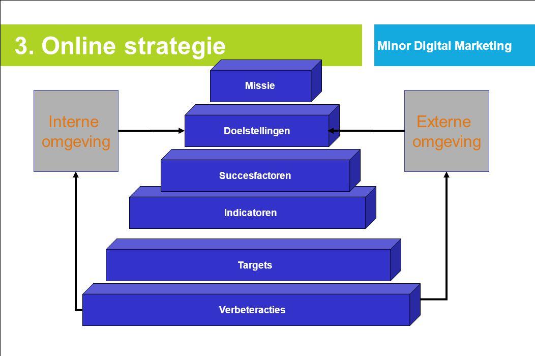 3. Online strategie Interne omgeving Externe omgeving