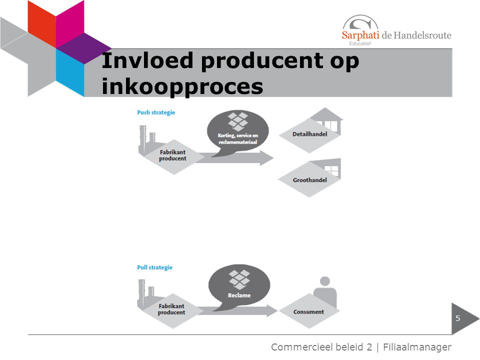 Invloed producent op inkoopproces