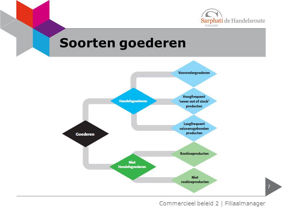Soorten goederen Commercieel beleid 2 | Filiaalmanager