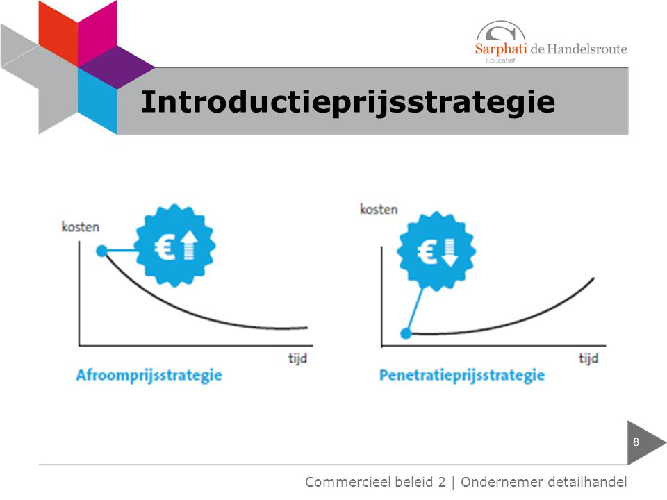 Introductieprijsstrategie