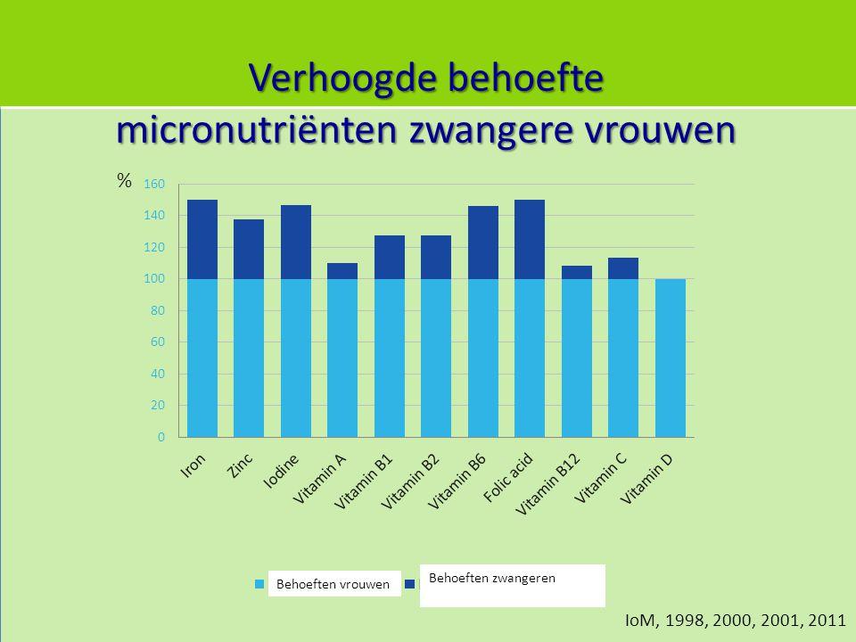 Verhoogde behoefte micronutriënten zwangere vrouwen