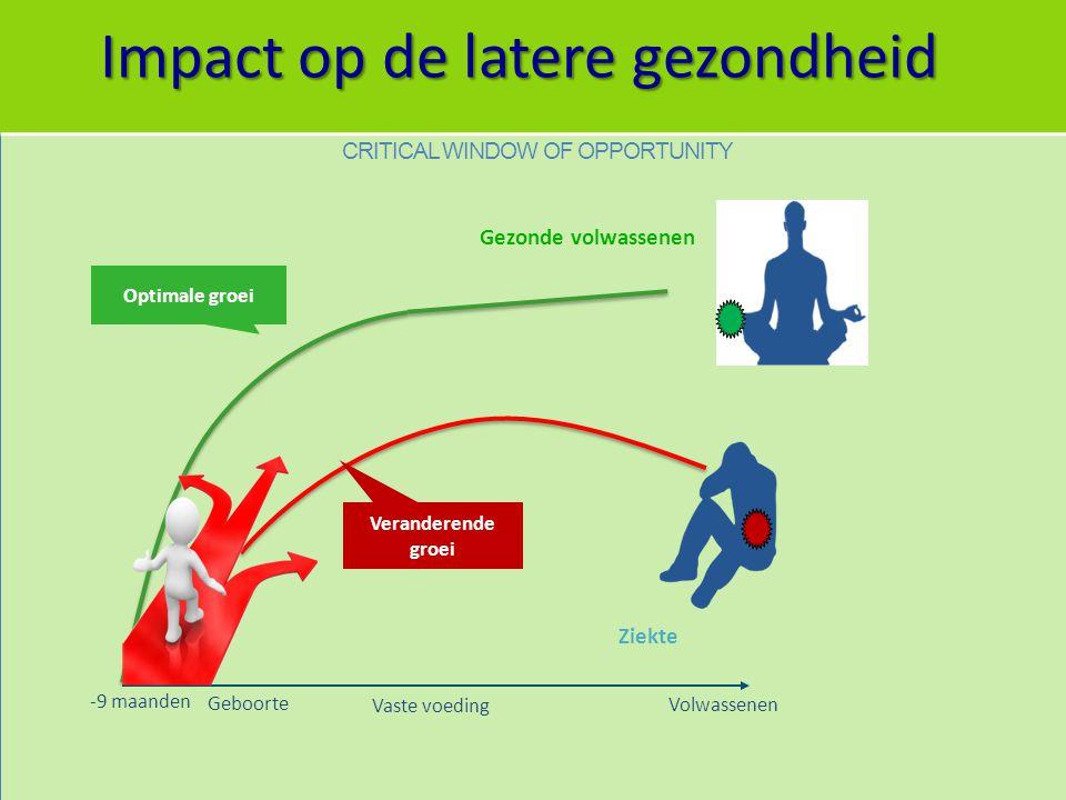 Impact op de latere gezondheid