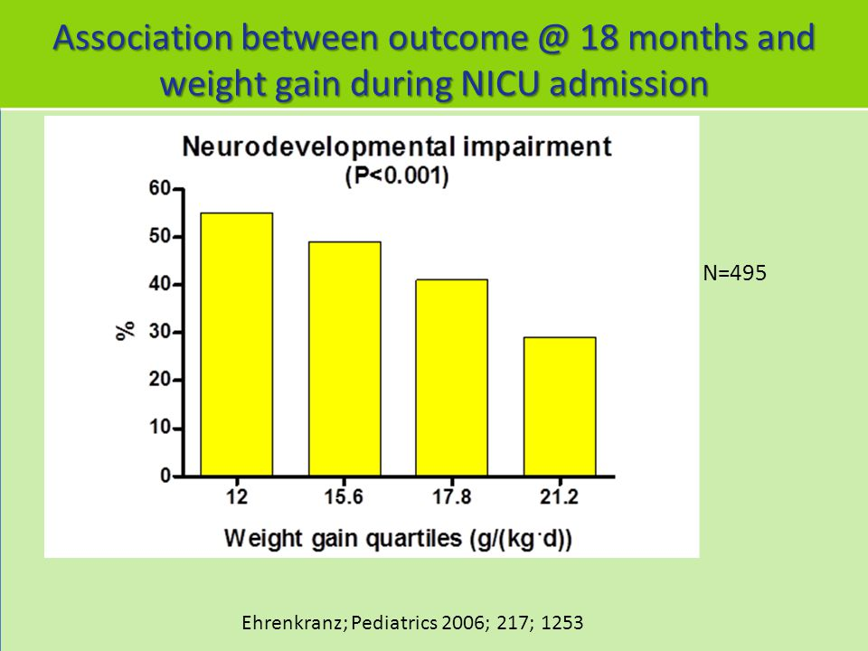 Association between outcome @ 18 months and weight gain during NICU admission