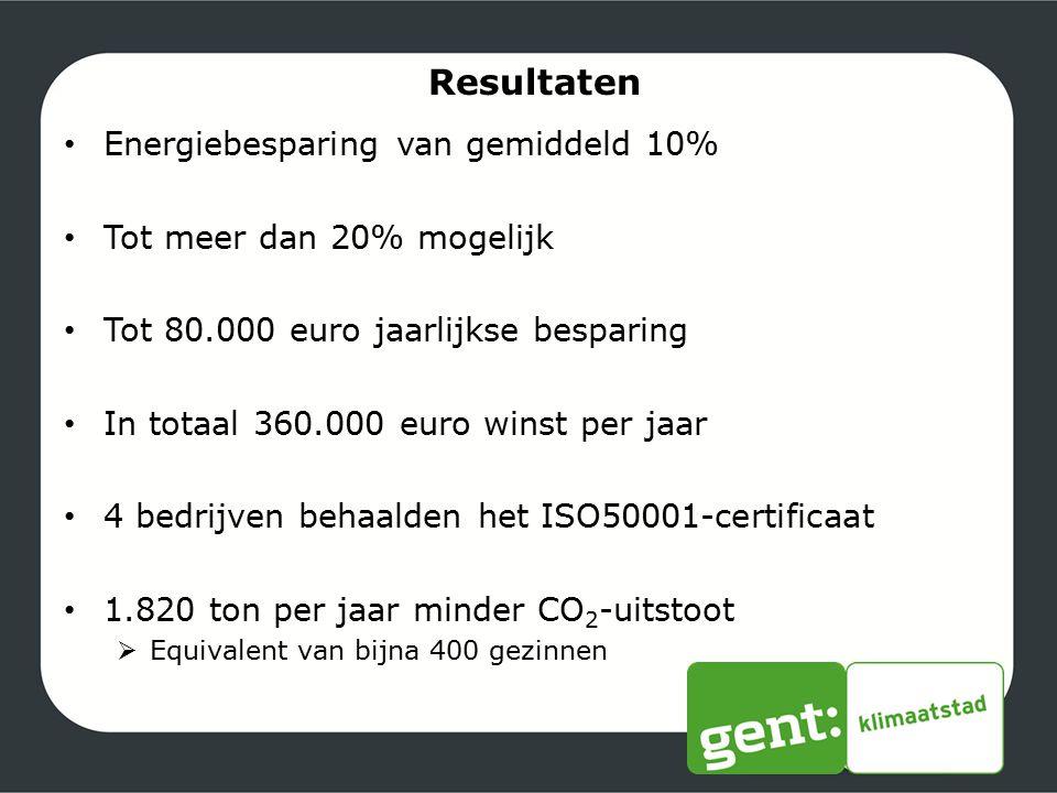 Resultaten Energiebesparing van gemiddeld 10%