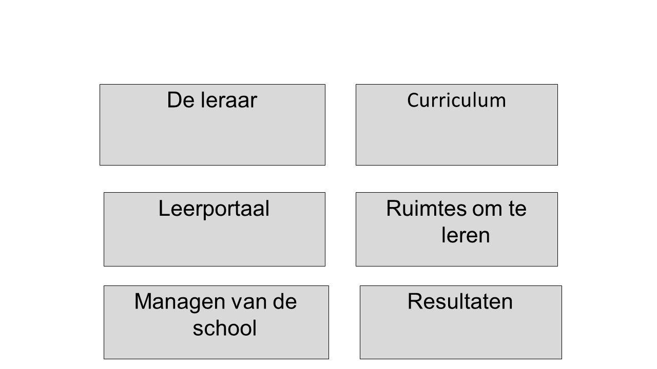 De leraar Curriculum Leerportaal Ruimtes om te leren Managen van de school Resultaten