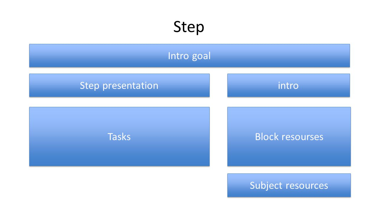 Step Intro goal Step presentation intro Tasks Block resourses