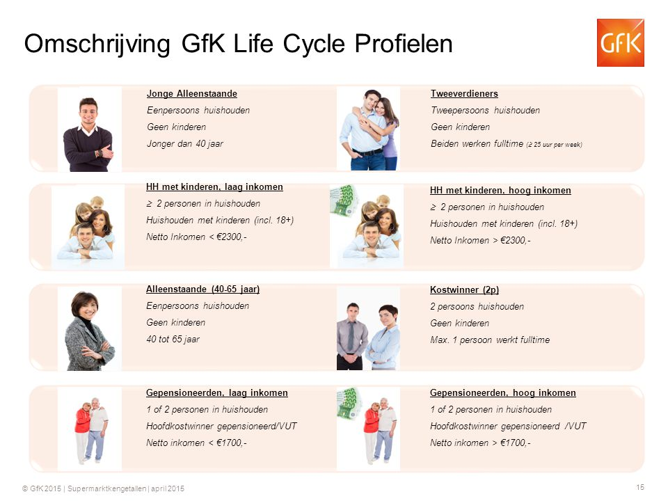 Omschrijving GfK Life Cycle Profielen