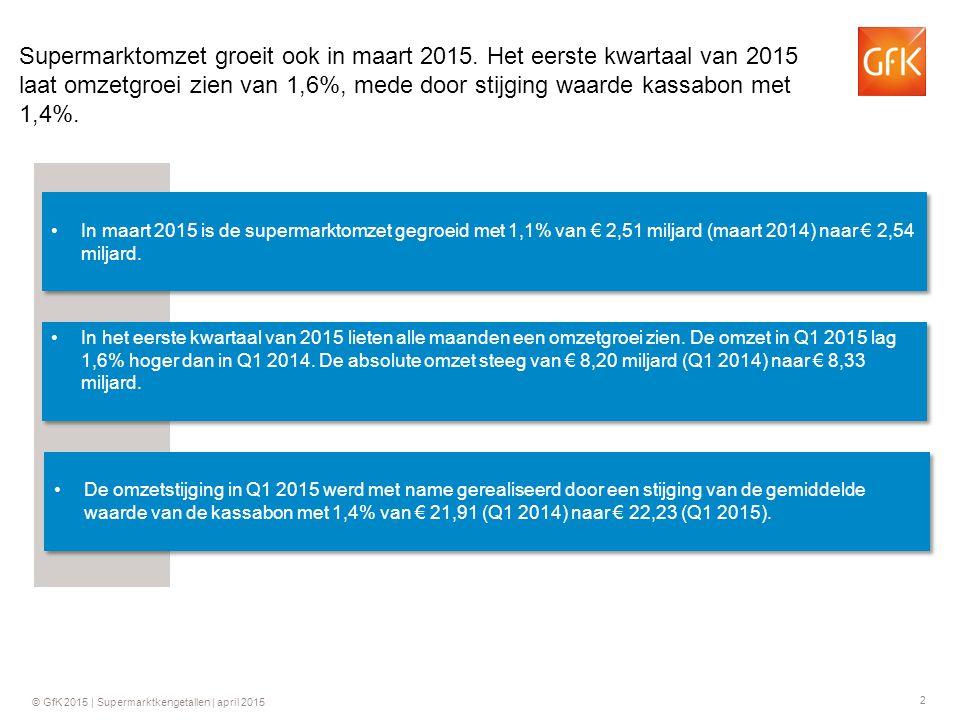 Supermarktomzet groeit ook in maart 2015