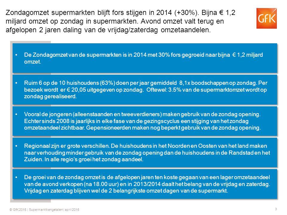 Zondagomzet supermarkten blijft fors stijgen in 2014 (+30%)