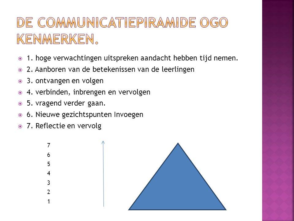 De communicatiepiramide OGO kenmerken.