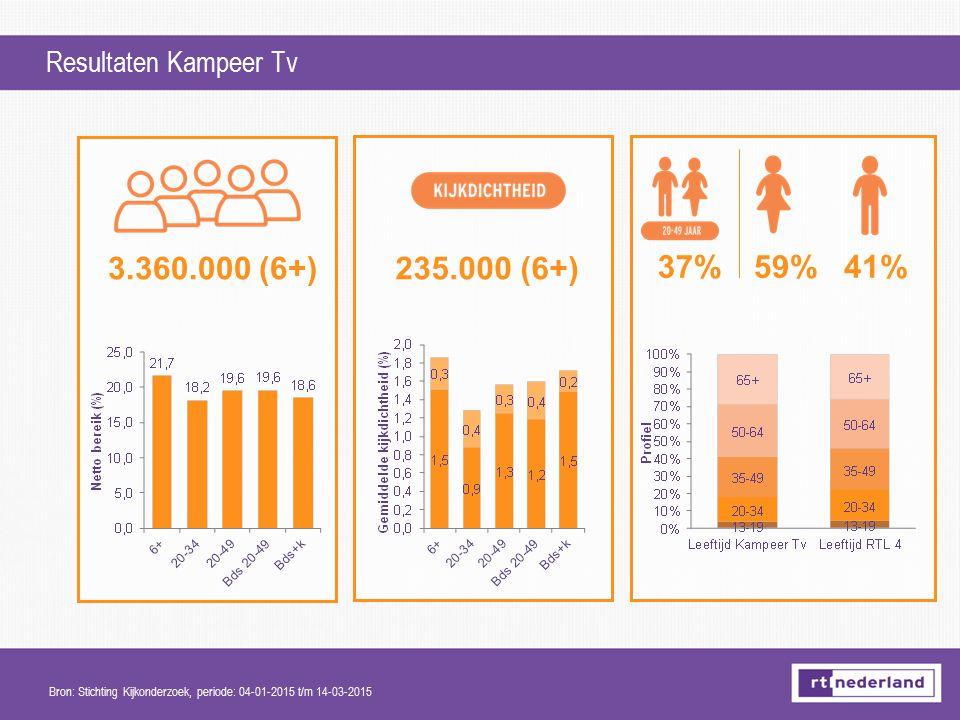 3.360.000 (6+) 235.000 (6+) 37% 59% 41% Resultaten Kampeer Tv
