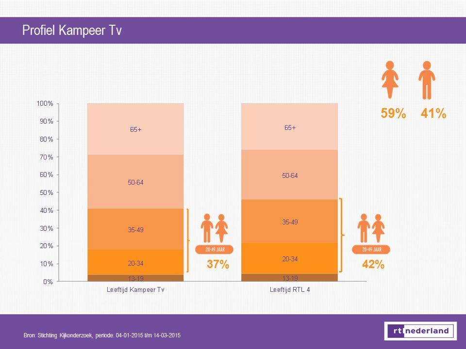 Profiel Kampeer Tv 59% 41% 37% 42%