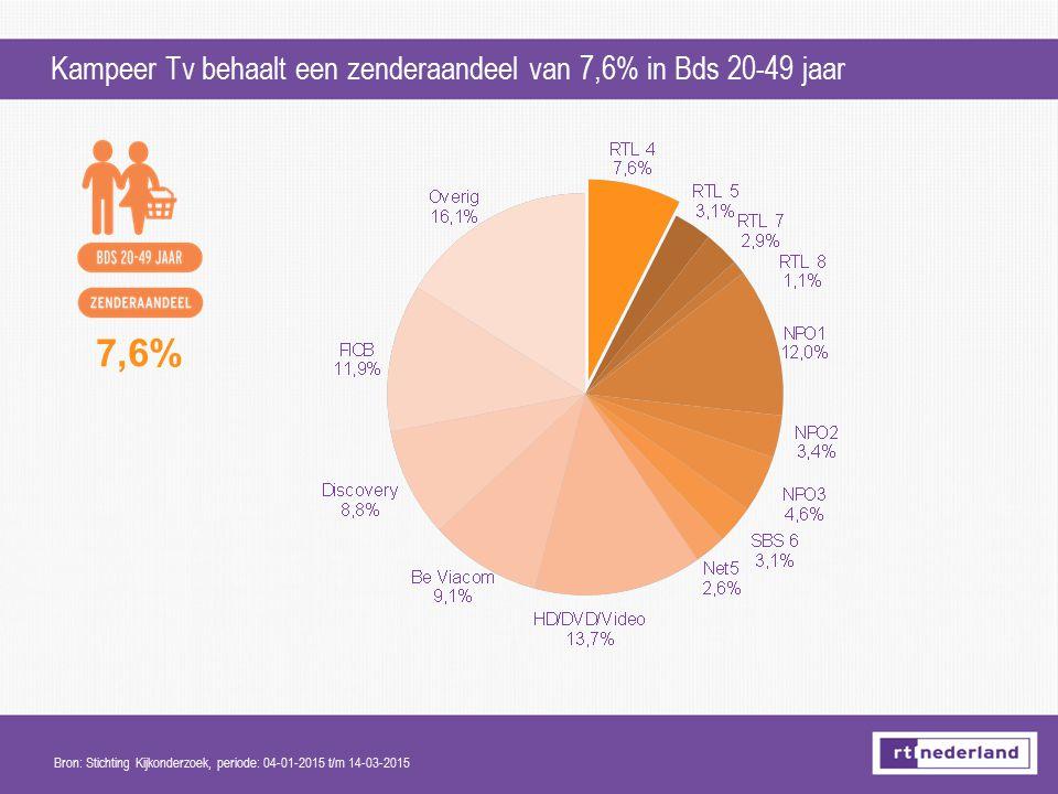 7,6% Kampeer Tv behaalt een zenderaandeel van 7,6% in Bds 20-49 jaar