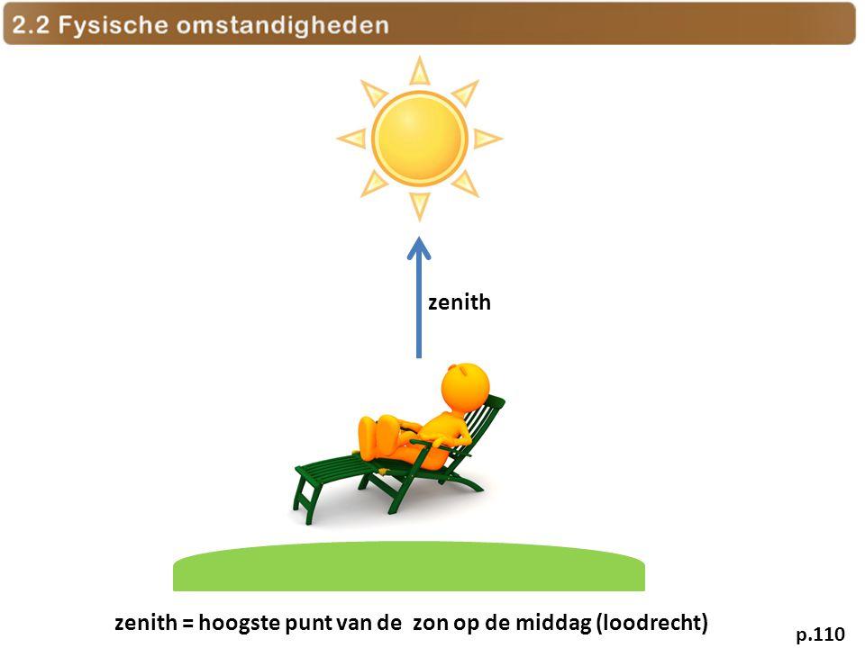 zenith = hoogste punt van de zon op de middag (loodrecht)