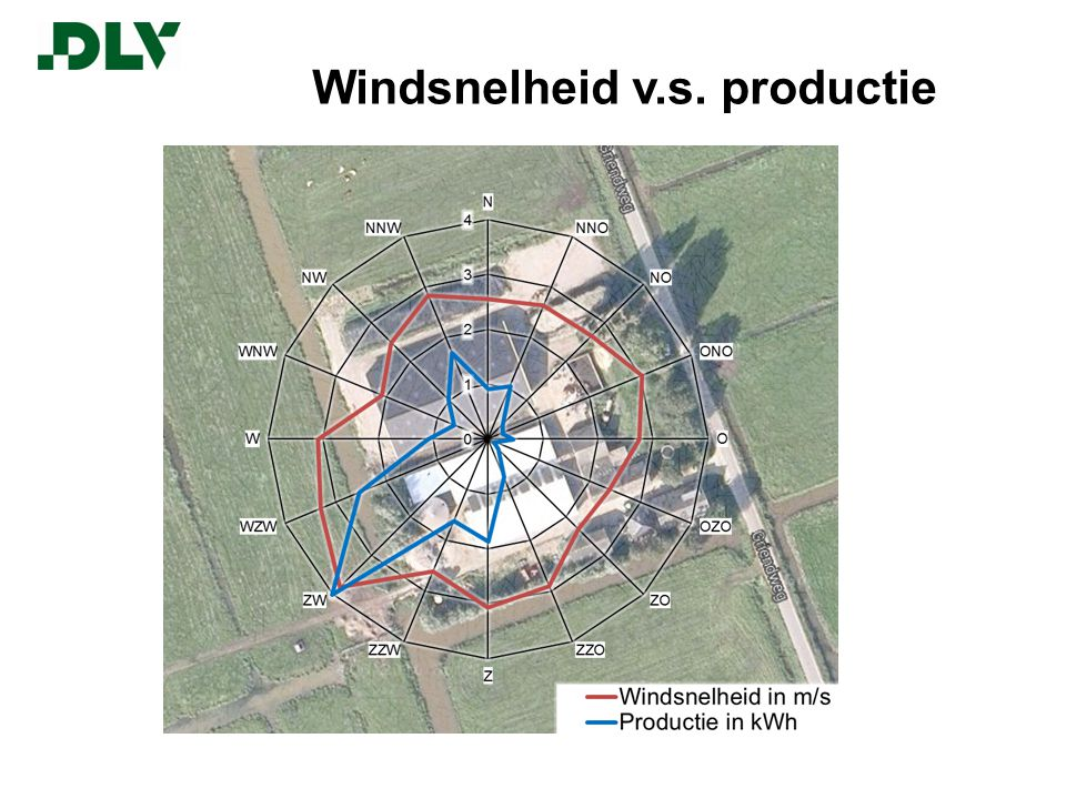Windsnelheid v.s. productie