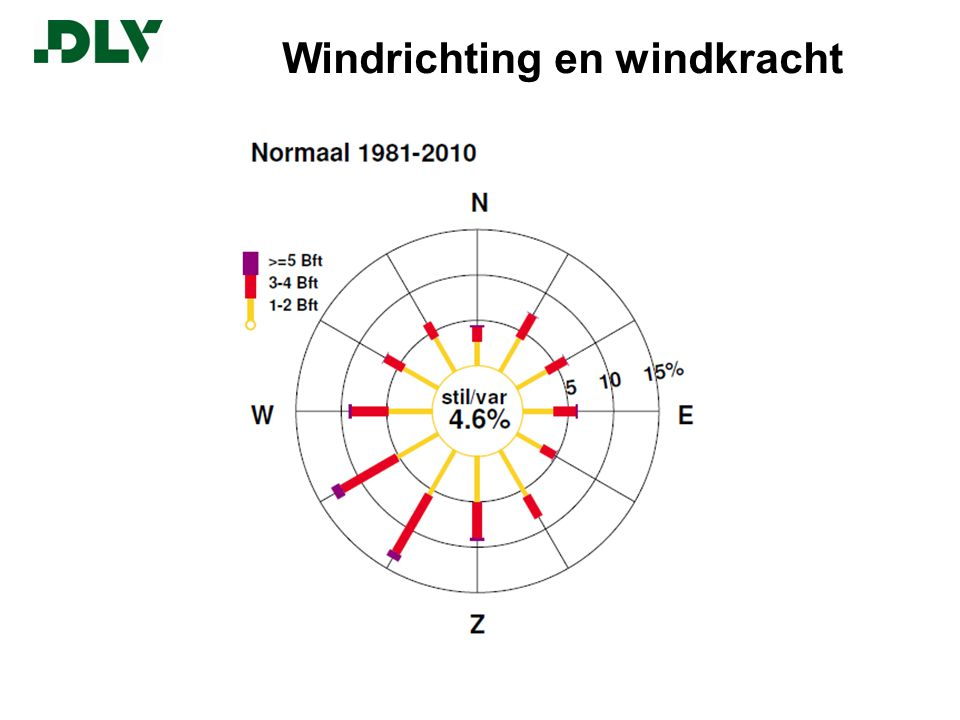 Windrichting en windkracht
