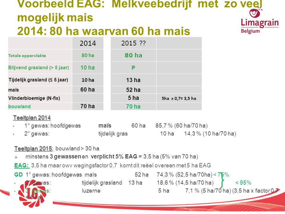 Voorbeeld EAG: Melkveebedrijf met zo veel mogelijk mais 2014: 80 ha waarvan 60 ha mais
