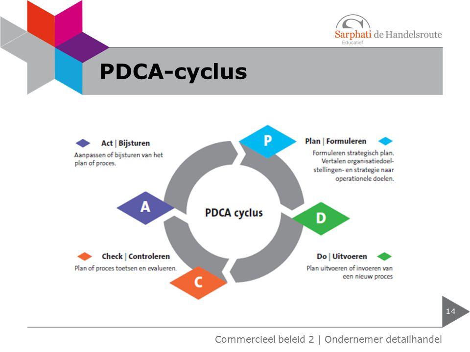 PDCA-cyclus Commercieel beleid 2 | Ondernemer detailhandel
