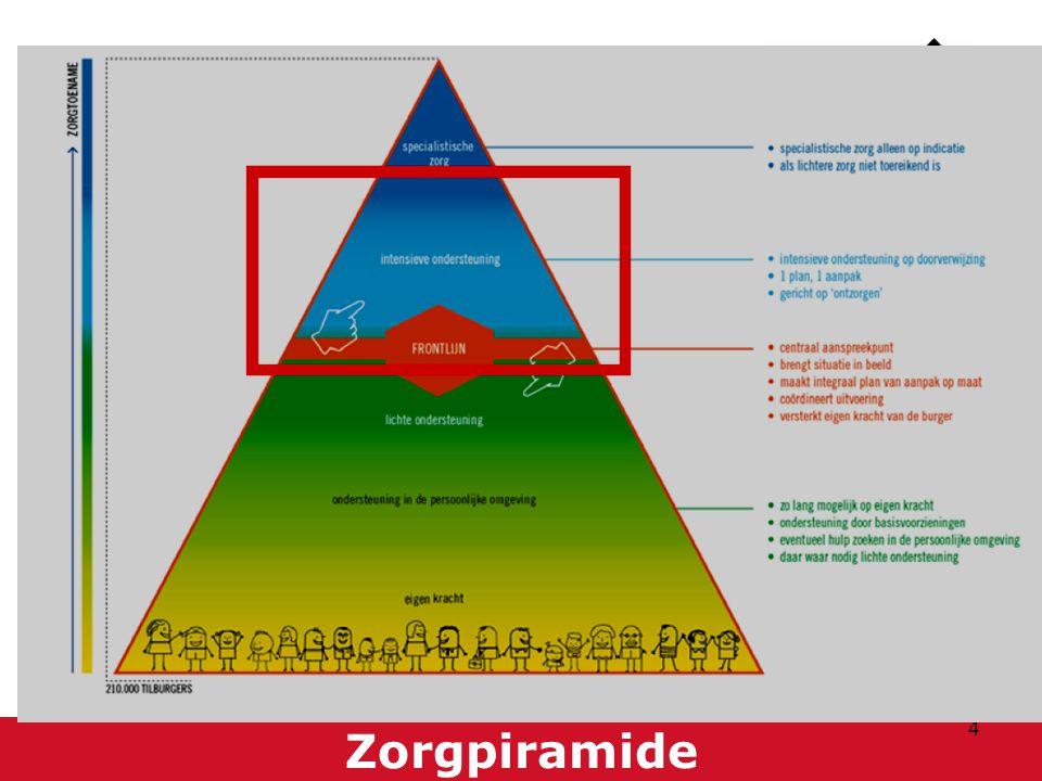 WMO-voorzieningen in het rood omkaderde stuk van de piramide.