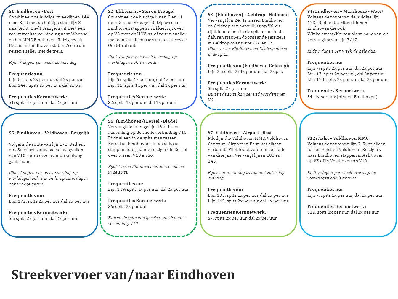 Streekvervoer van/naar Eindhoven