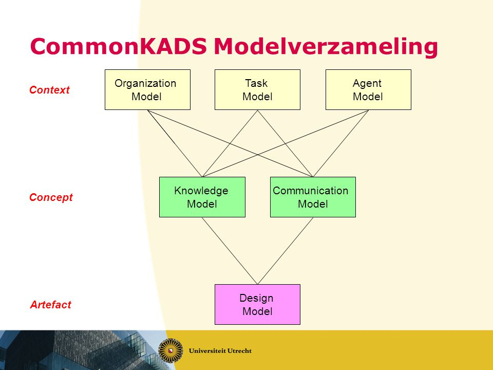 CommonKADS Modelverzameling