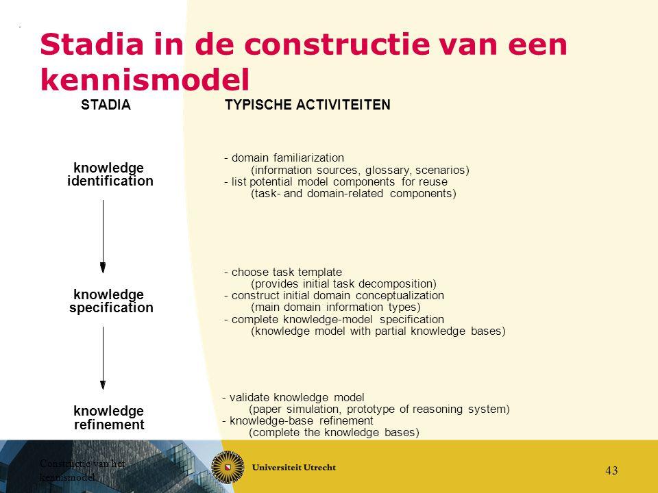 Stadia in de constructie van een kennismodel