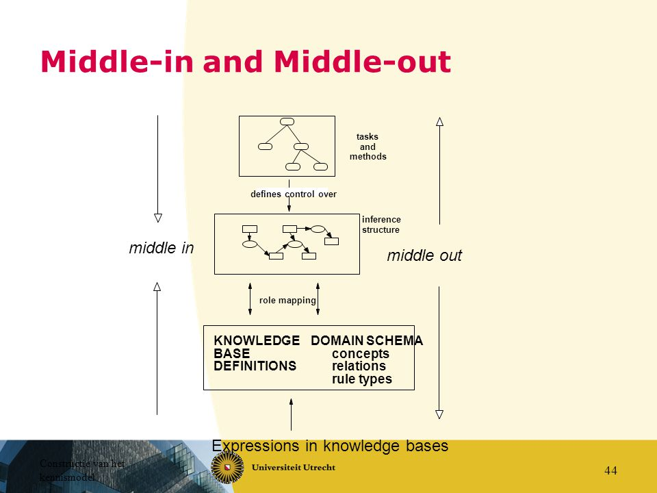 Middle-in and Middle-out