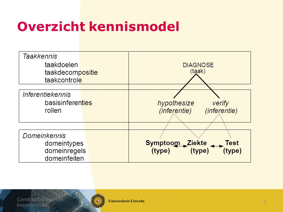Overzicht kennismodel