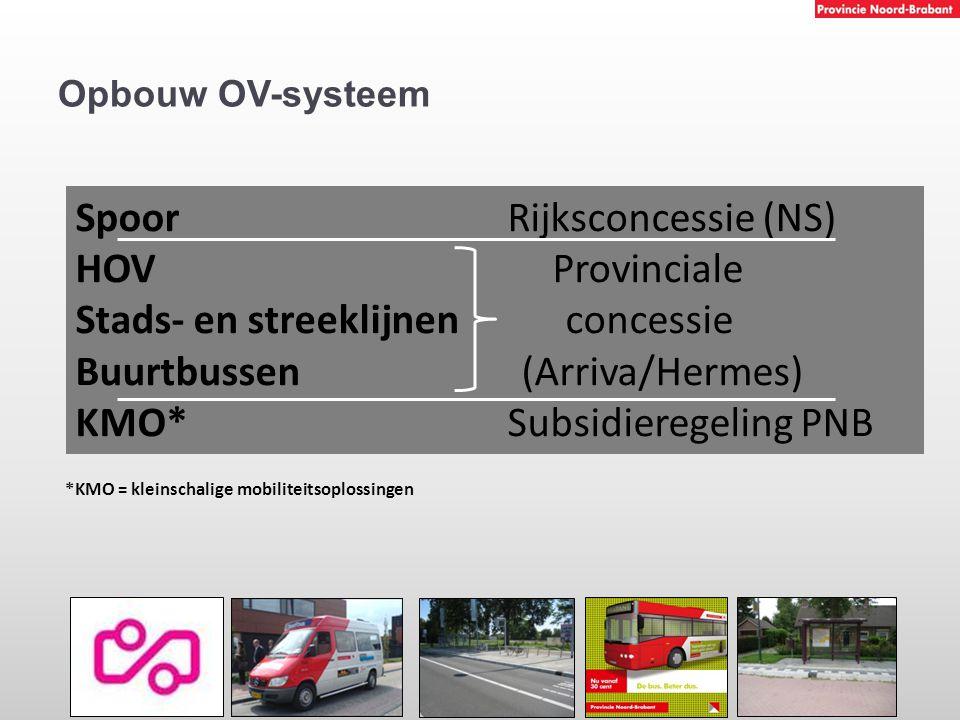 Spoor Rijksconcessie (NS) HOV Provinciale