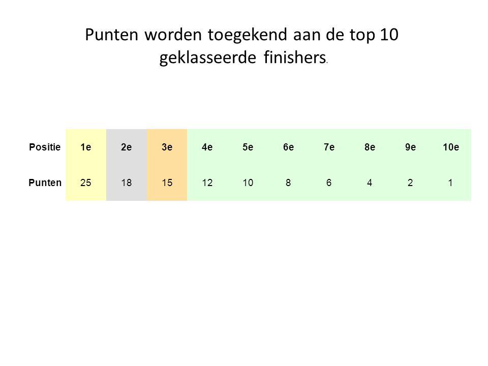 Punten worden toegekend aan de top 10 geklasseerde finishers.
