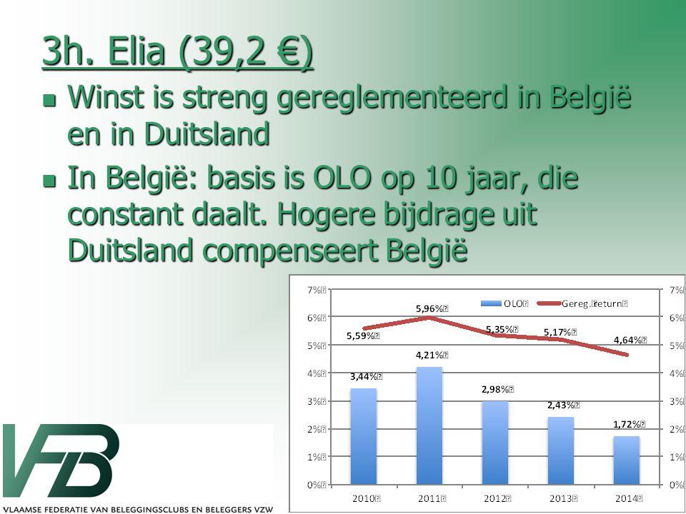 3h. Elia (39,2 €) Winst is streng gereglementeerd in België en in Duitsland.