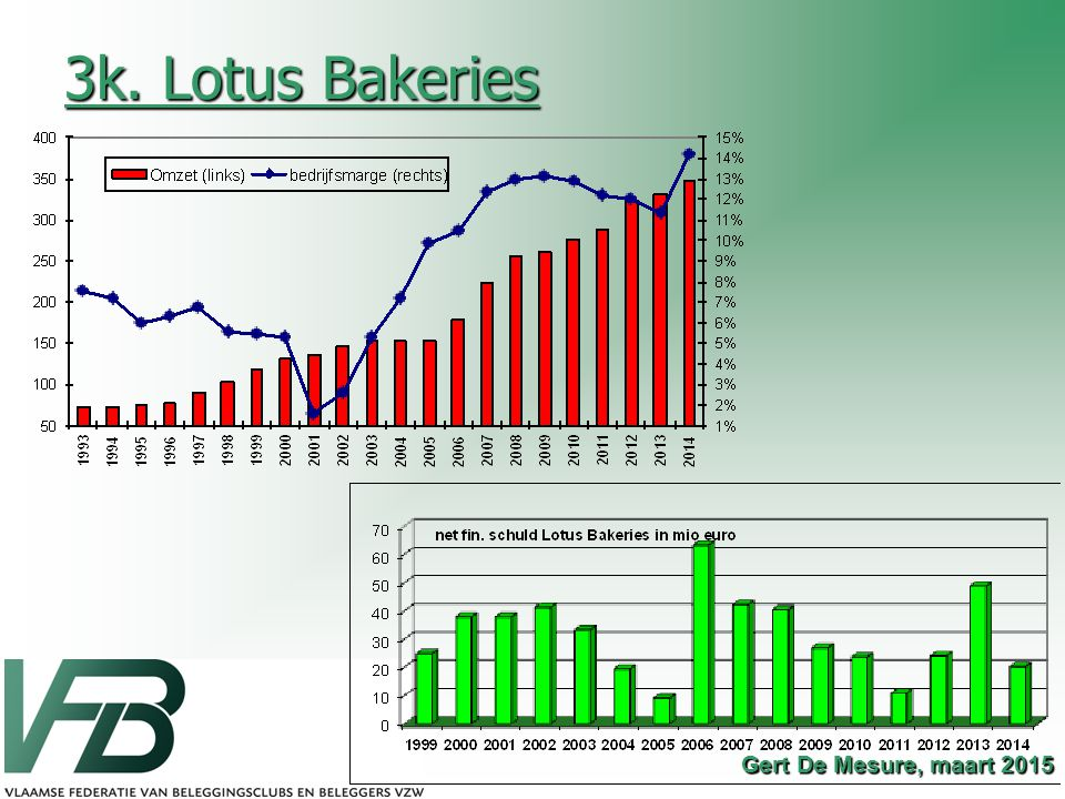 3k. Lotus Bakeries Gert De Mesure, maart 2015