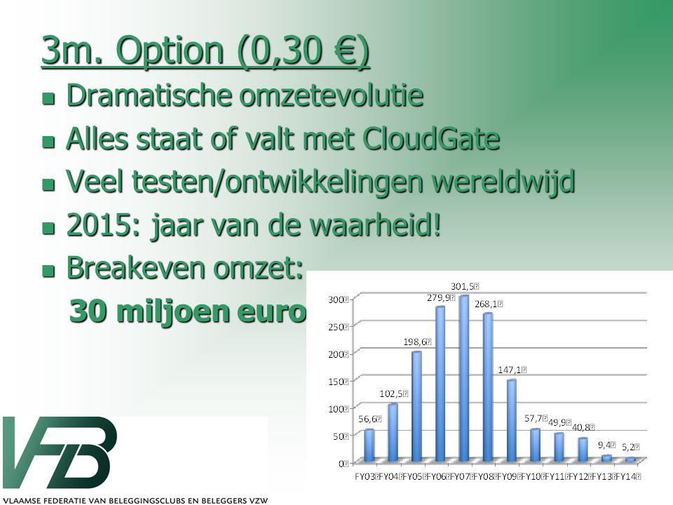 3m. Option (0,30 €) Dramatische omzetevolutie